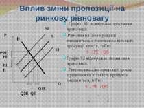 Вплив зміни пропозиції на ринкову рівновагу Графік S1 відображає зростання пр...