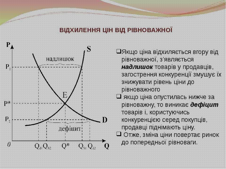 ВІДХИЛЕННЯ ЦІН ВІД РІВНОВАЖНОЇ Якщо ціна відхиляється вгору від рівноважної, ...