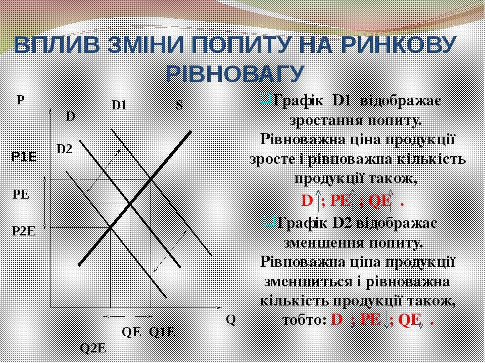 ВПЛИВ ЗМІНИ ПОПИТУ НА РИНКОВУ РІВНОВАГУ Графік D1 відображає зростання попиту...