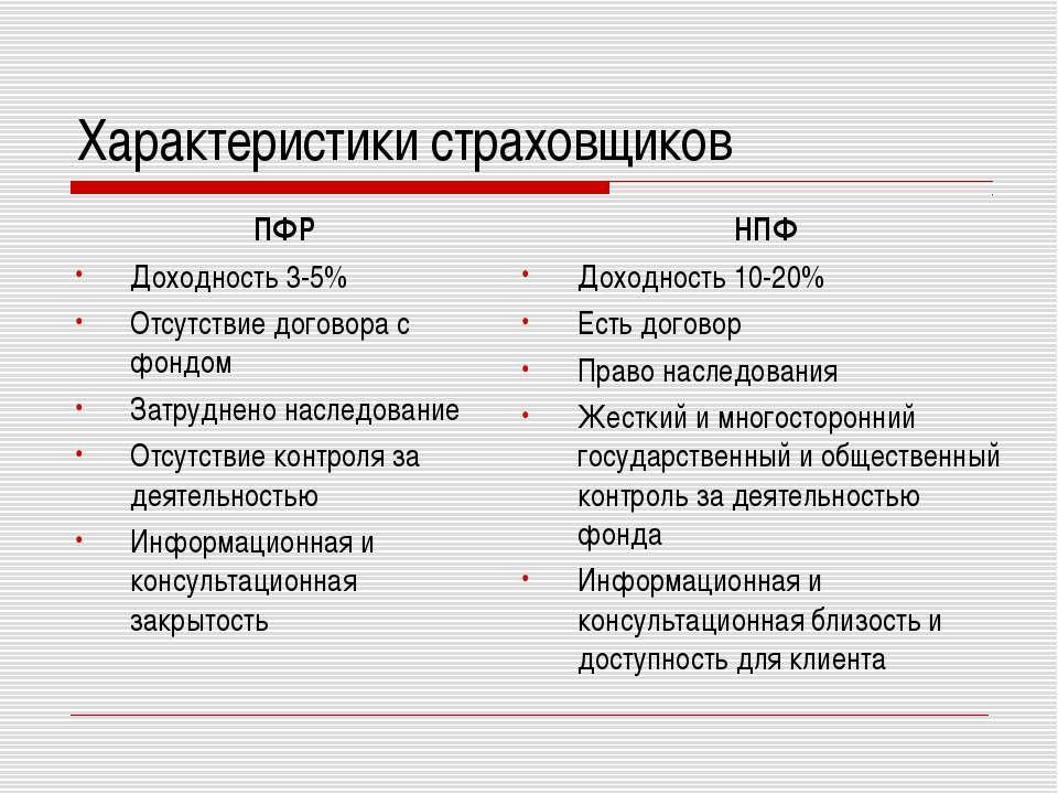 Характеристики страховщиков ПФР Доходность 3-5% Отсутствие договора с фондом ...