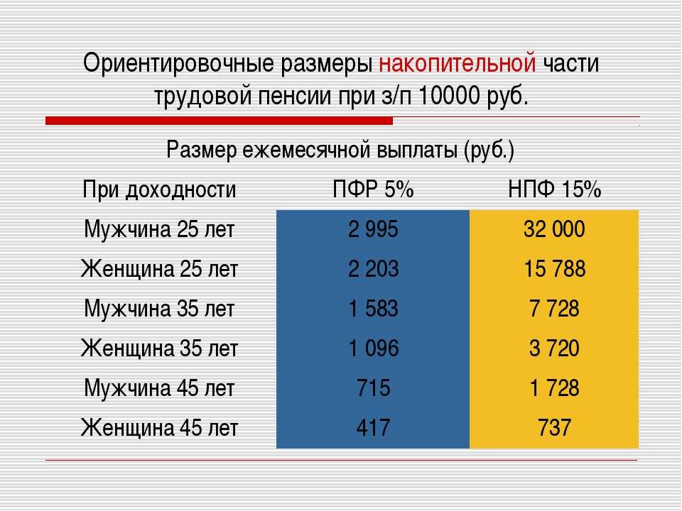 Ориентировочные размеры накопительной части трудовой пенсии при з/п 10000 руб.