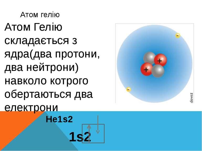 Атом гелію He1s2 1s2 Атом Гелію складається з ядра(два протони, два нейтрони)...