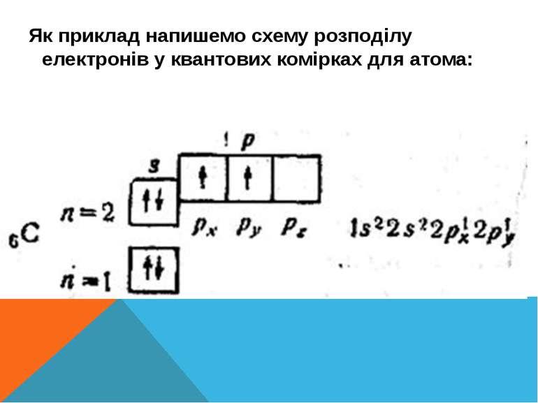 Як приклад напишемо схему розподілу електронів у квантових комірках для атома: