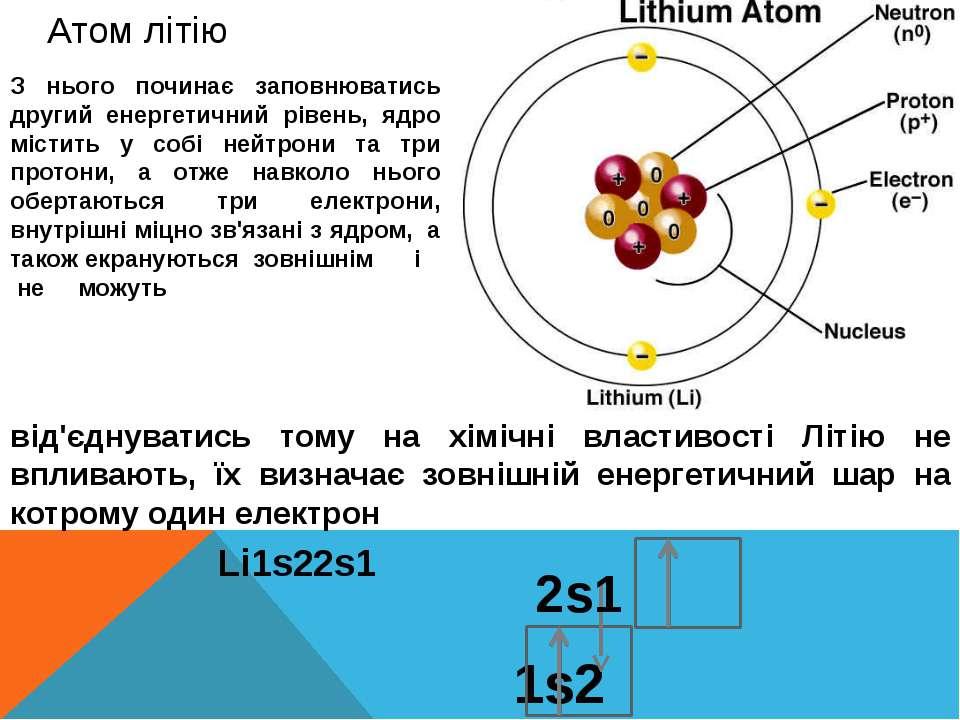 Атом літію З нього починає заповнюватись другий енергетичний рівень, ядро міс...