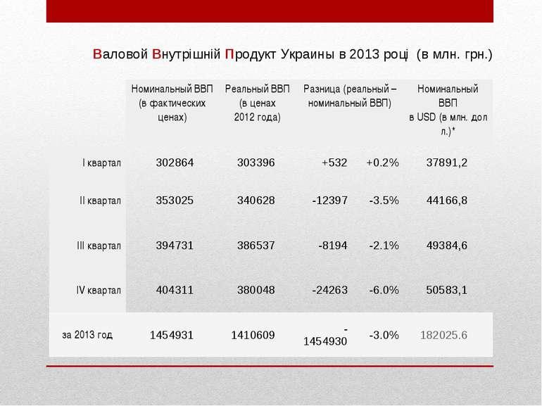 Валовой Внутрішній Продукт Украины в 2013році(вмлн.грн.) Номинальный ВВП...