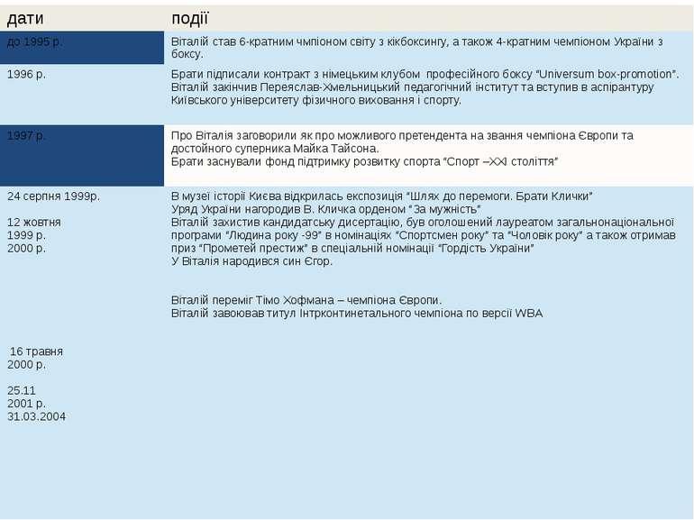 дати події до 1995р. Віталій став 6-кратнимчмпіономсвіту з кікбоксингу, а так...