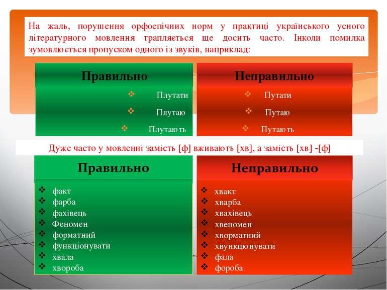 На жаль, порушення орфоепічних норм у практиці українського усного літературн...