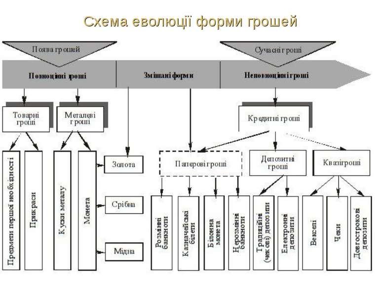 Схема еволюції форми грошей
