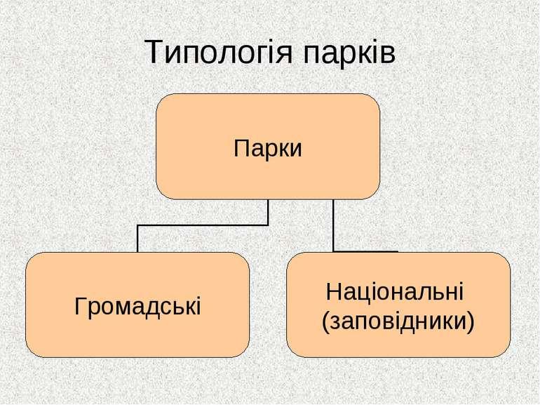 Типологія парків
