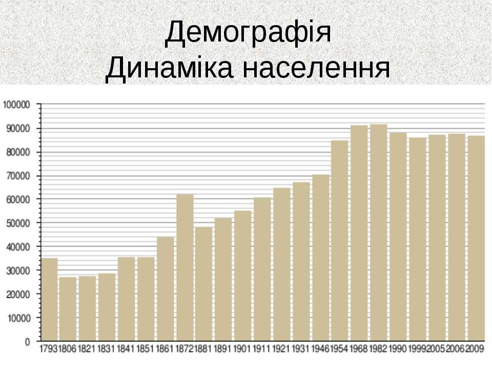 Демографія Динаміка населення