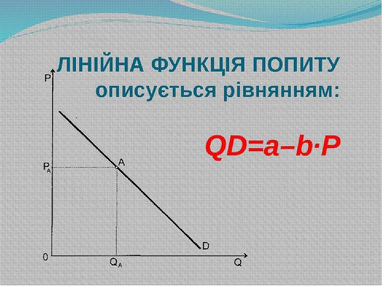 ЛІНІЙНА ФУНКЦІЯ ПОПИТУ описується рівнянням: QD=a–b·P