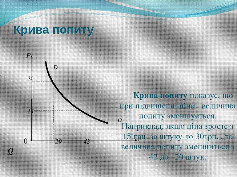 Крива попиту Р D 30 15 D 0 20 42 Q Крива попиту показує, що при підвищенні ці...