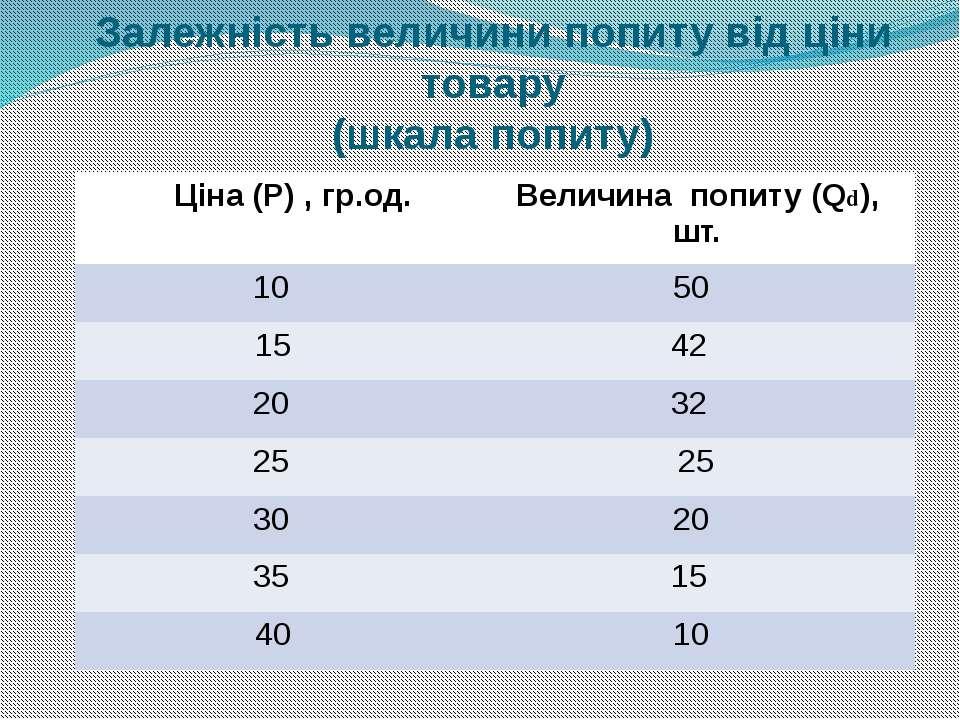 Залежність величини попиту від ціни товару (шкала попиту) Ціна(Р) , гр.од. Ве...