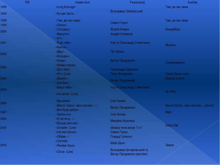 РІК Назвапісні Режисер(и) Альбом 1995 «Long time ago» ВолодимирЗайковський Та...