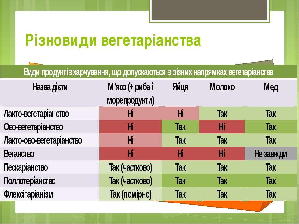 Різновиди вегетаріанства Лакто-вегетаріанство: молоко, сир, кефір та інші мол...