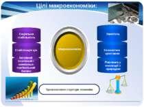 Цілі макроекономіки: Макроекономіка Удосконалення структури економіки Соціаль...