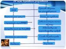 Об*єкти державного регулювання макроекономіки: НТП Економічний цикл Структура...