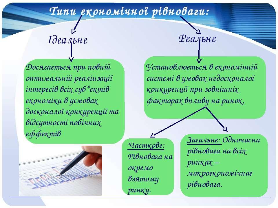 Типи економічної рівноваги: Ідеальне Реальне Досягається при повній оптимальн...
