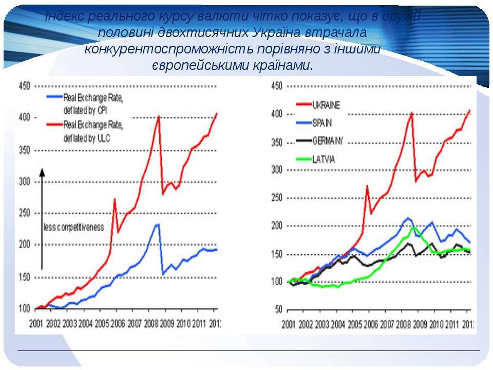 Індекс реального курсу валюти чітко показує, що в другій половині двохтисячни...
