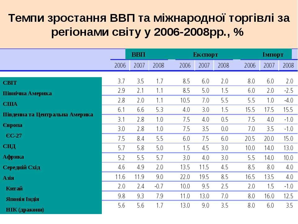Темпи зростання ВВП та міжнародної торгівлі за регіонами світу у 2006-2008рр....