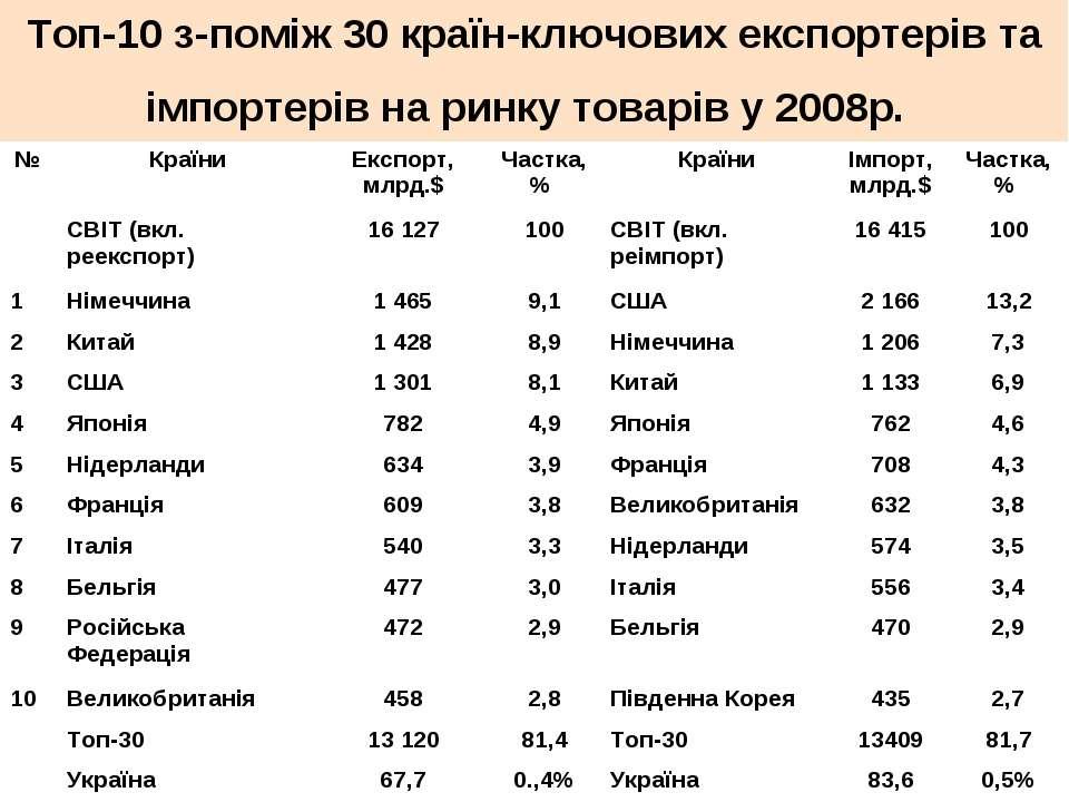 Топ-10 з-поміж 30 країн-ключових експортерів та імпортерів на ринку товарів у...