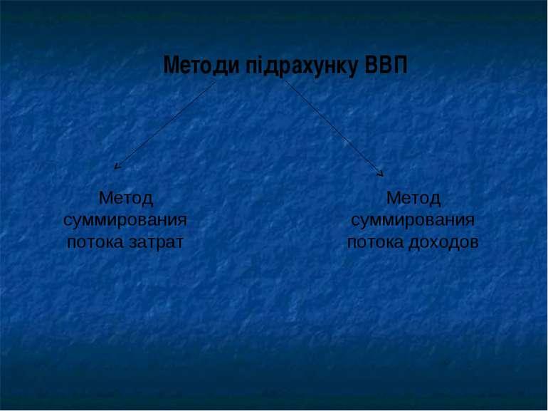 Методи підрахунку ВВП Метод суммирования потока затрат Метод суммирования пот...