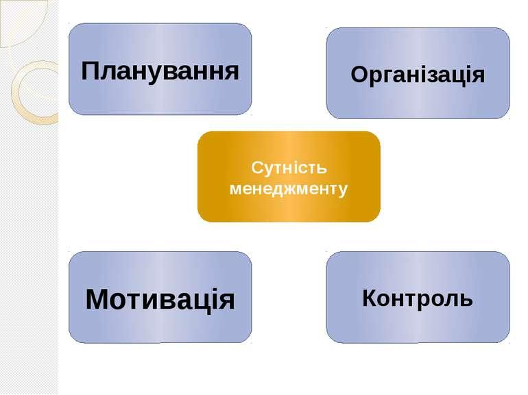 Планування Мотивація Контроль Організація Сутність менеджменту