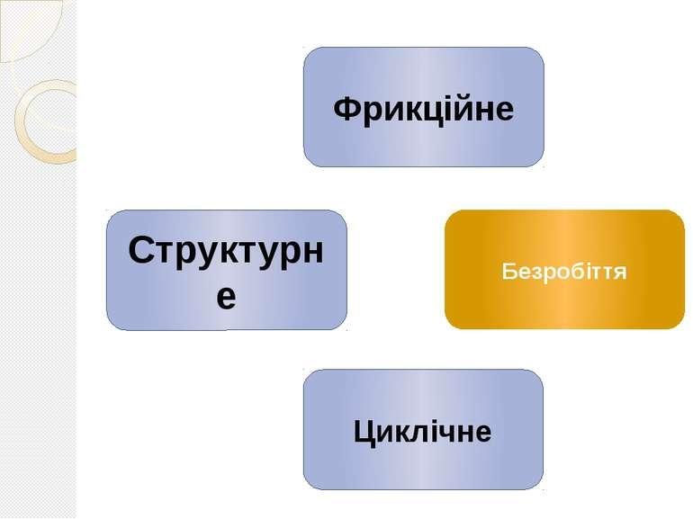 Фрикційне Структурне Циклічне Безробіття