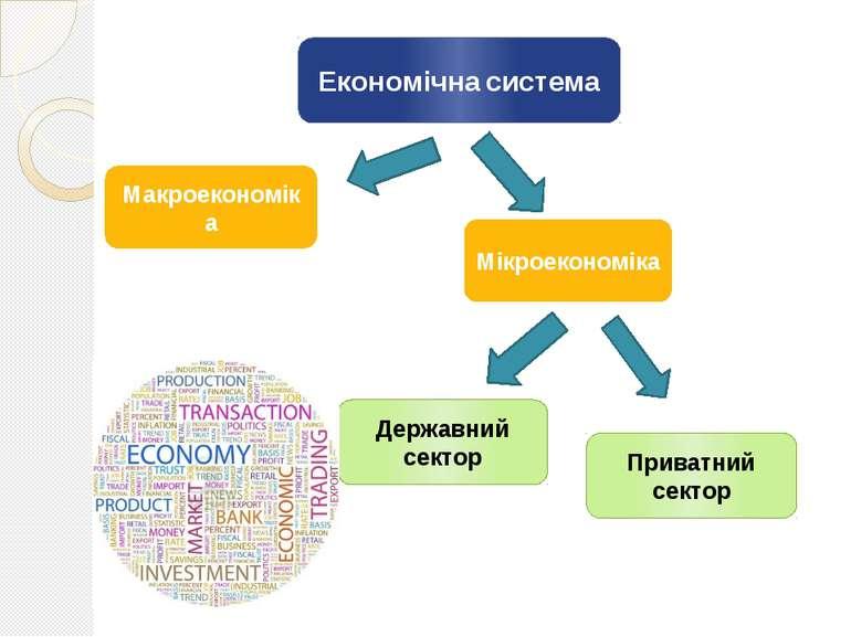 Економічна система Макроекономіка Мікроекономіка Приватний сектор Державний с...