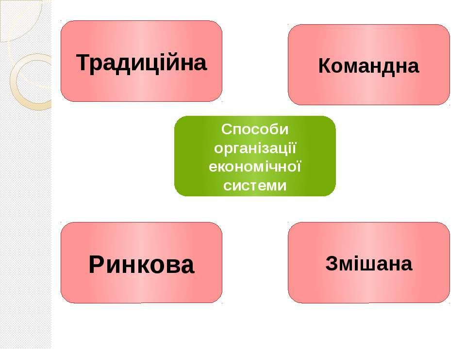 Традиційна Ринкова Змішана Командна Способи організації економічної системи