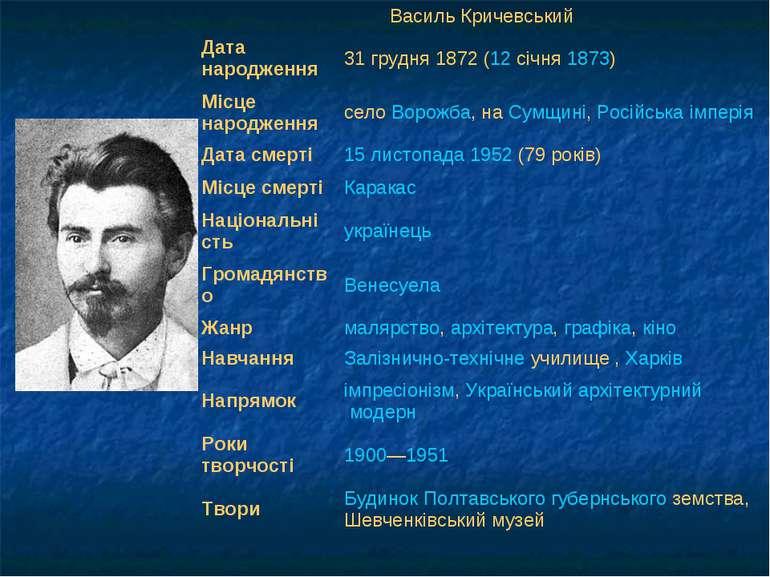 Василь Кричевський Дата народження 31грудня 1872 (12 січня 1873) Місце народ...