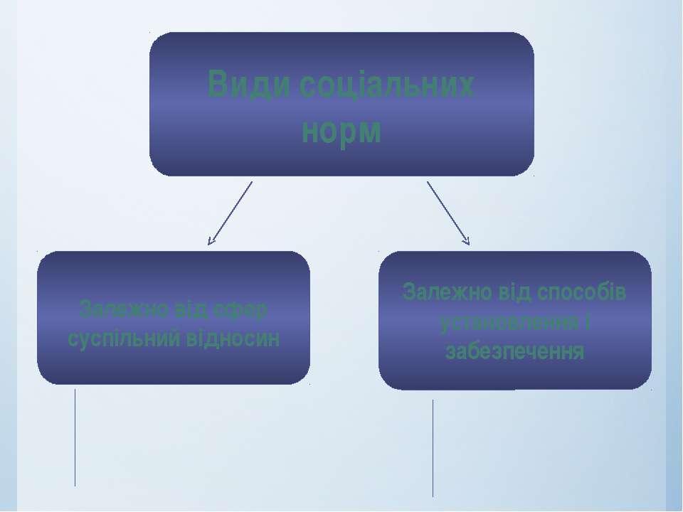 Види соціальних норм Залежно від сфер суспільний відносин Залежно від способі...