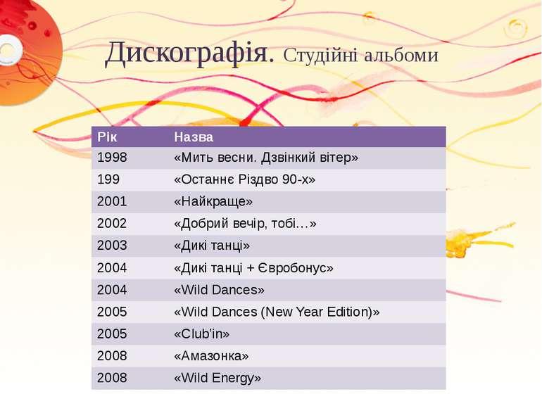 Дискографія. Студійні альбоми Рік Назва 1998 «Мить весни. Дзвінкийвітер» 199 ...