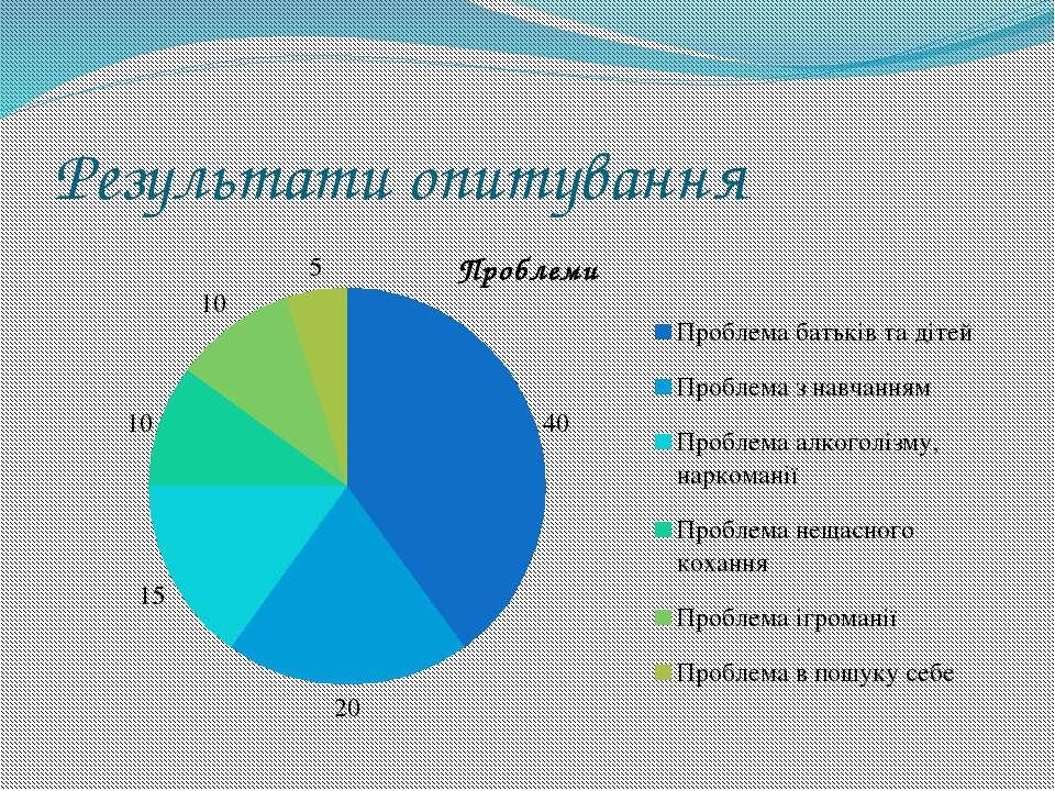 Результати опитування