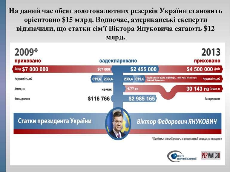 На даний час обсяг золотовалютних резервів України становить орієнтовно $15 м...