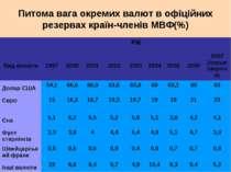Питома вага окремих валют в офіційних резервах країн-членів МВФ(%)