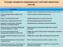 Основні елементи національної і світової валютних систем Національна валютна ...