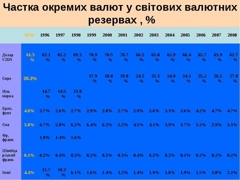 Частка окремих валют у світових валютних резервах , % 2010 1996 1997 1998 199...