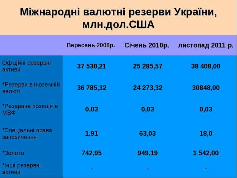 Міжнародні валютні резерви України, млн.дол.США