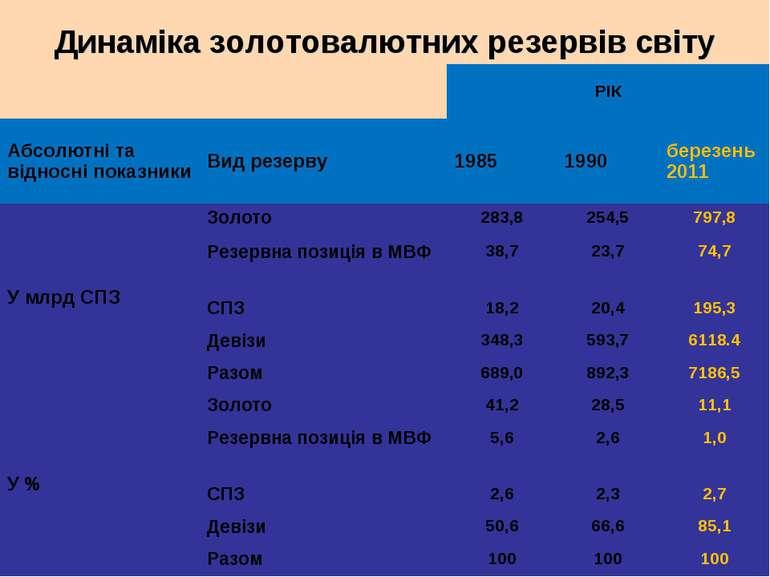Динаміка золотовалютних резервів світу РІК Абсолютні та відносні показники Ви...