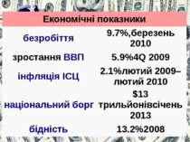 Економічніпоказники безробіття 9.7%,березень 2010 зростанняВВП 5.9%4Q 2009 і...