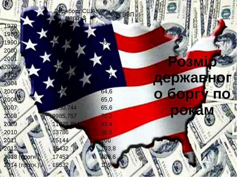 Розмір державного боргу по рокам Рік ДержборгСША, млрд.$ % ВВП 1970 380,921 ...
