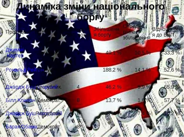 Динаміка зміни національного боргу Президент Партія Президентство,років Збіль...
