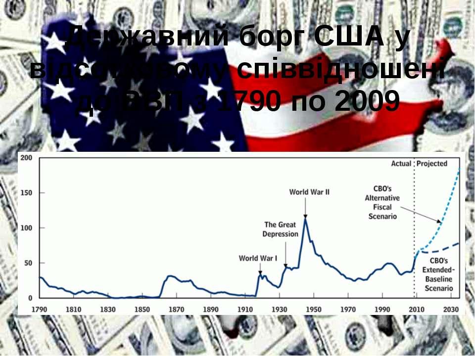 Державний борг США у відсотковому співвідношені до ВВП з 1790 по 2009