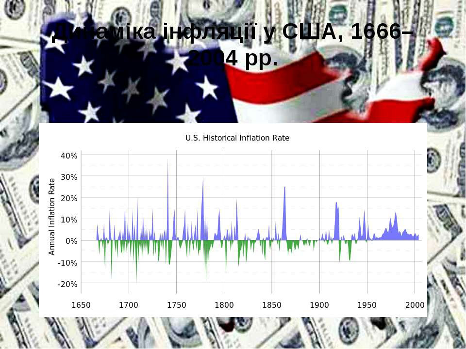 Динаміка інфляції у США, 1666–2004 рр.