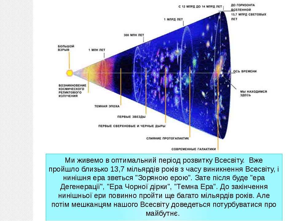 Ми живемо в оптимальний період розвитку Всесвіту. Вже пройшло близько 13,7 м...