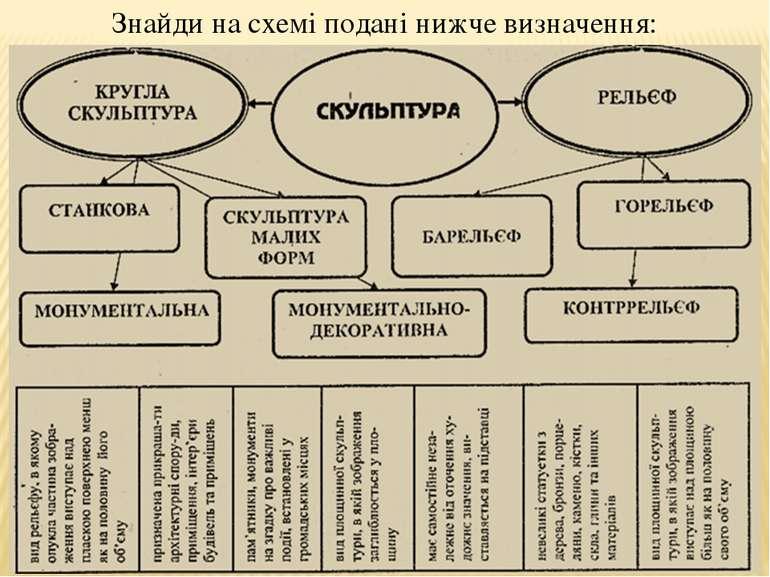 Знайди на схемі подані нижче визначення:
