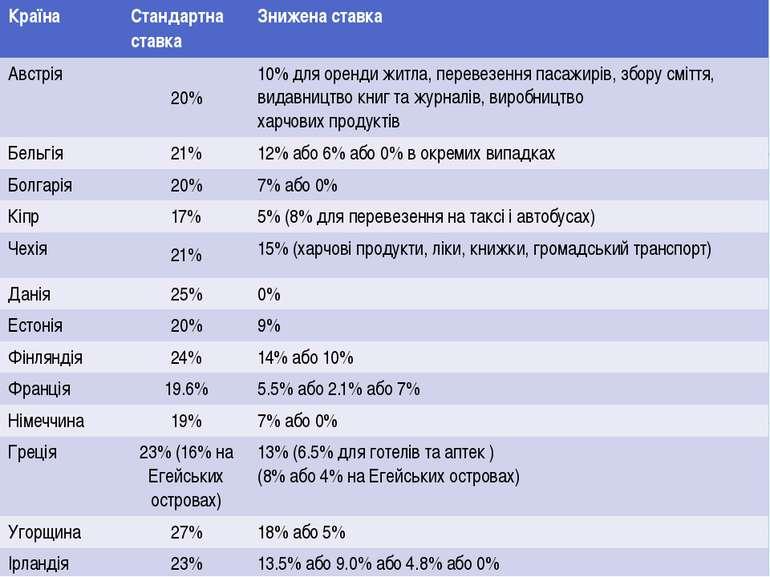 Країна Стандартна ставка Зниженаставка Австрія 20% 10% дляорендижитла,перевез...