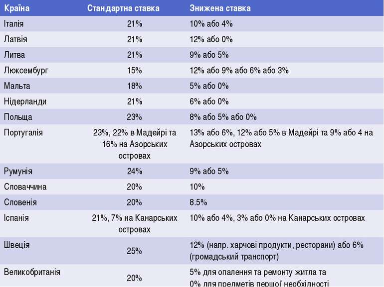 Країна Стандартна ставка Зниженаставка Італія 21% 10%або4% Латвія 21% 12%або0...