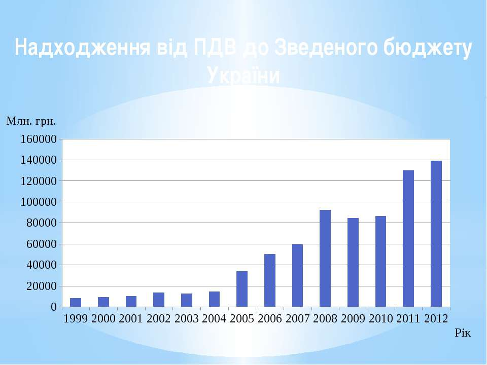 Надходження від ПДВ до Зведеного бюджету України
